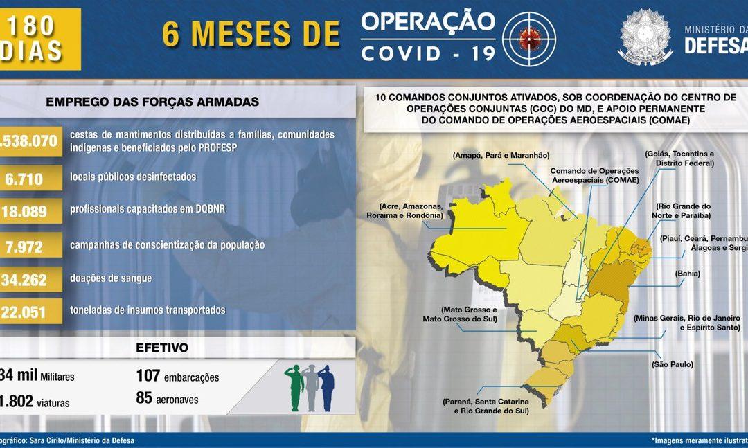 DEFESA: Operação Covid-19 completa seis meses com emprego das Forças Armadas em todo o País